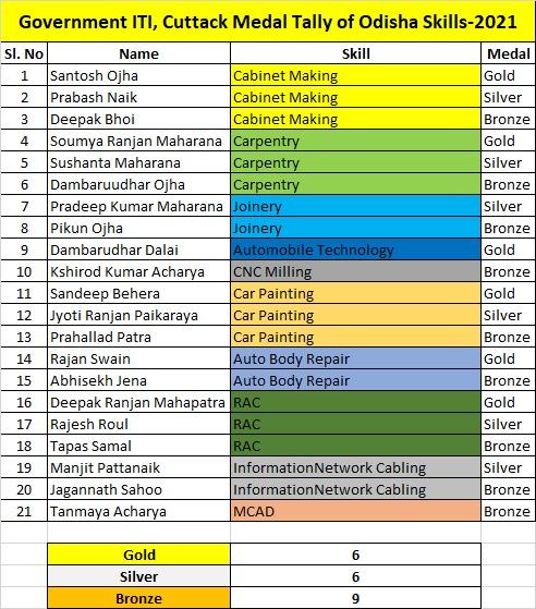 Government ITI, Cuttack Medal Tally of Odisha Skills-2021